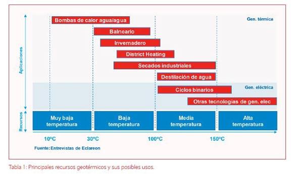 usos-recursos-geotérmicos