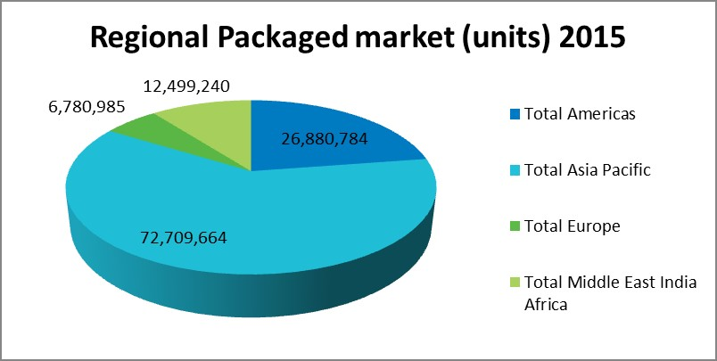 grrafico-mercado-aire-packaged-2015-unidades