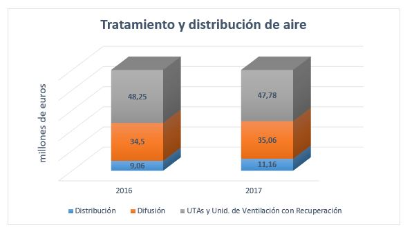Gráfico subsector tratamiento aire 2017