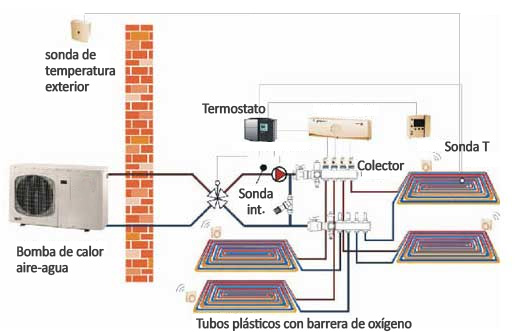 Bomba de calor para suelo radiante refrescante c mo - Como instalar suelo radiante ...