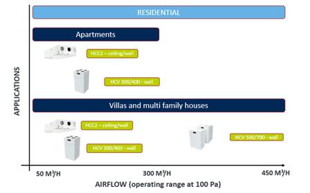 Aplicaciones del sistema de ventilación Dantherm que distribuye Orkli