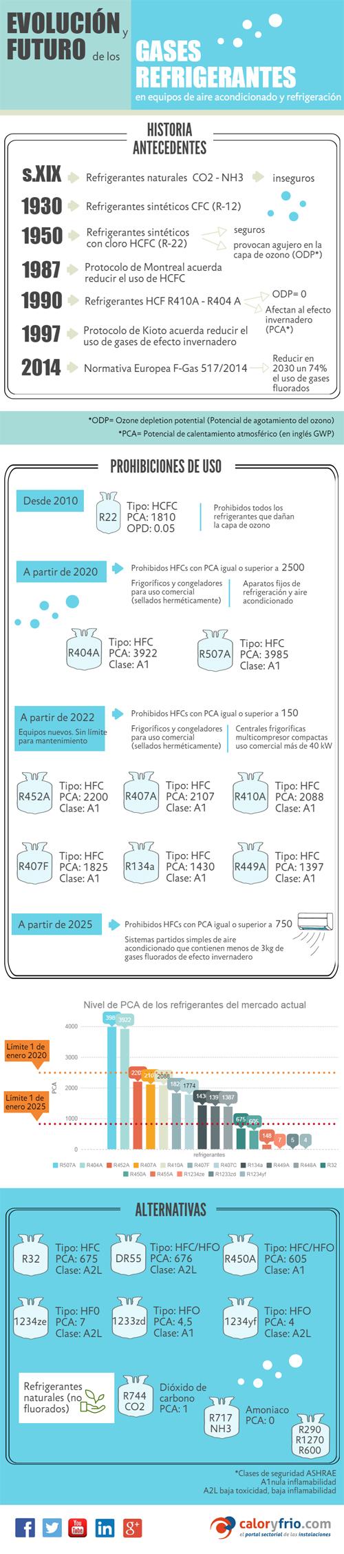 Infografía Evolución y Futuro de los gases refrigerantes en aire acondicionado y refrigeración