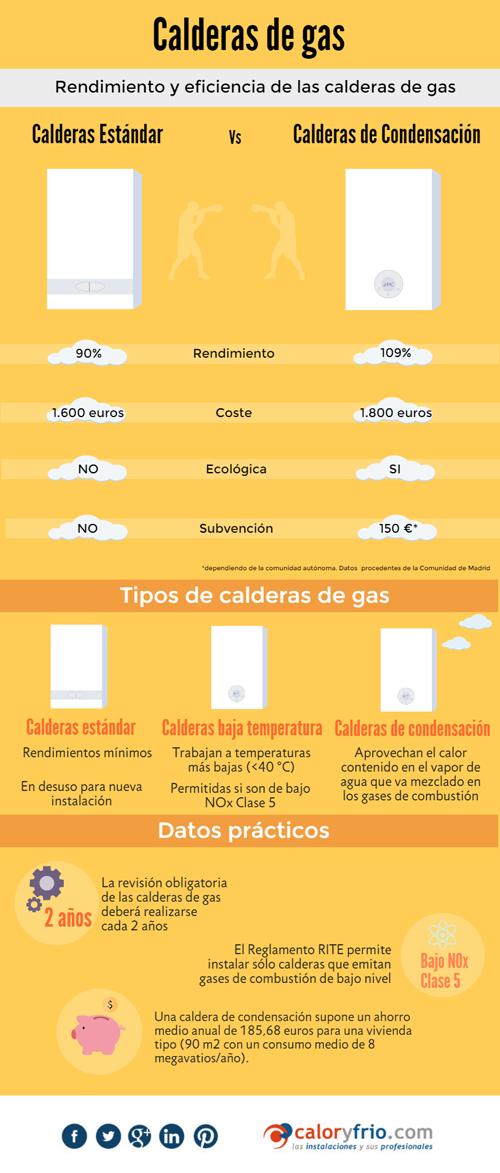 Elegir caldera de gas rendimiento y eficiencia en calefacci n - Tipos de calefaccion economica ...