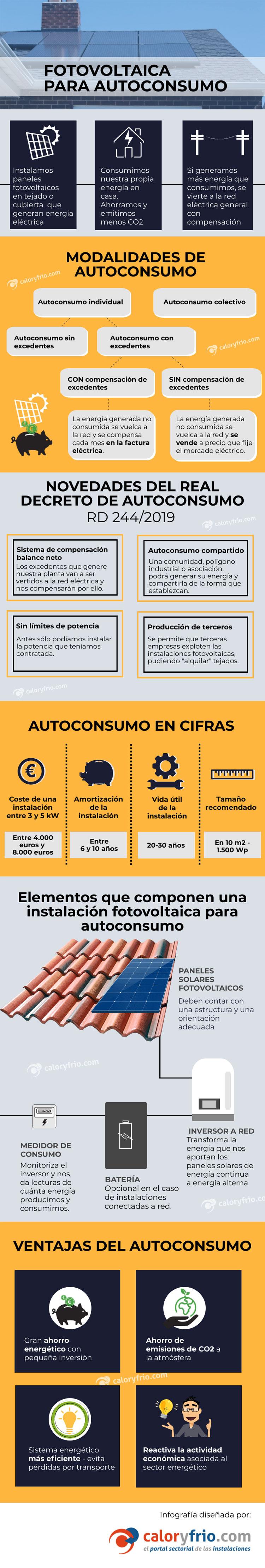 Infografía sobre autoconsumo solar fotovoltaico