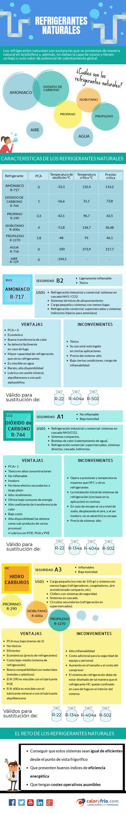 Infografía Gases refrigerantes