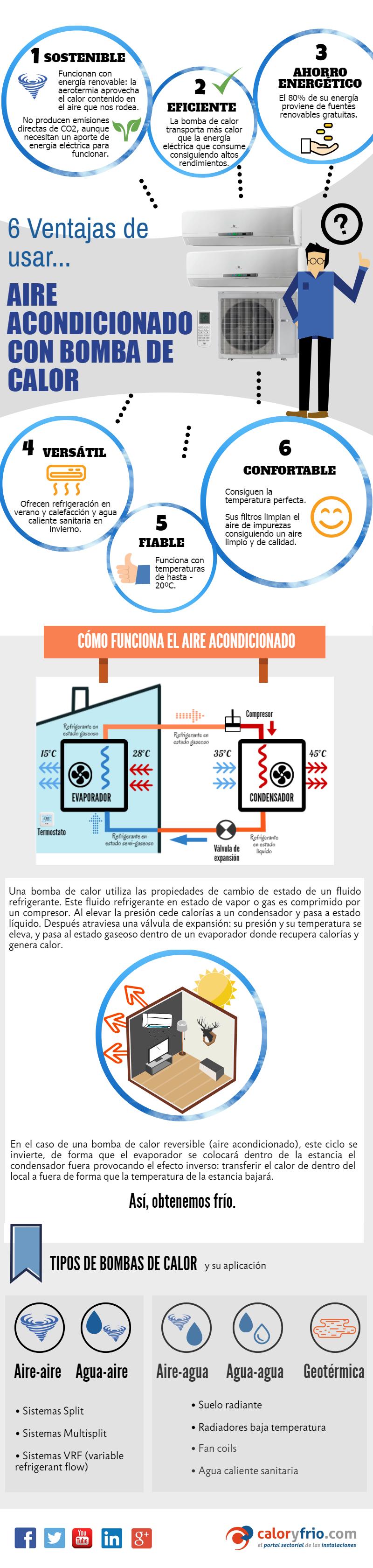 Aire acondicionado con bomba de calor reversible infograf a for Como funciona una bomba de calor para piscina