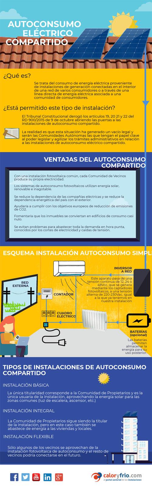 Infografía autoconsumo eléctrico compartido