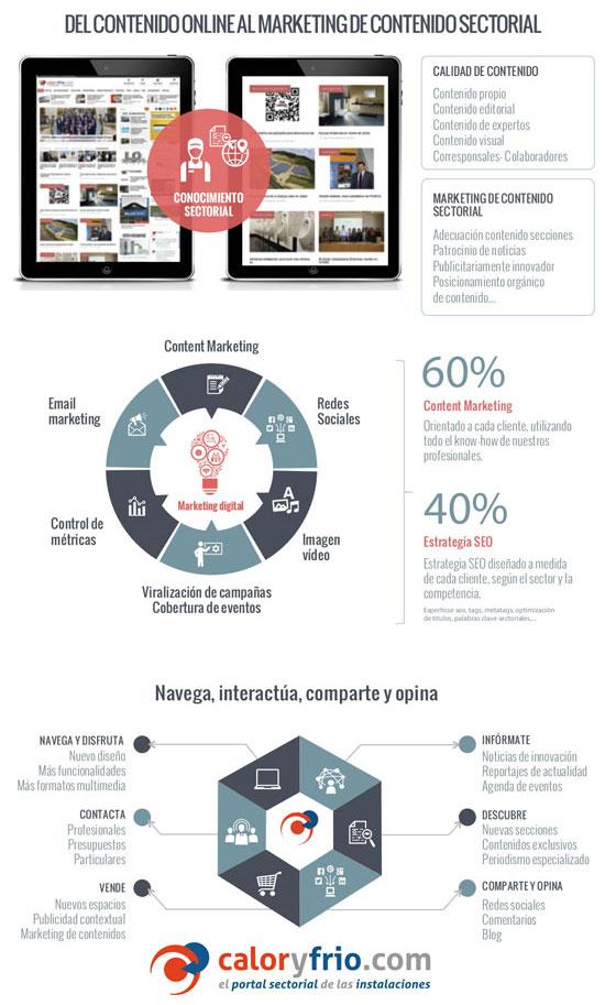 Infografía Trayectoria del portal Caloryfrio.com