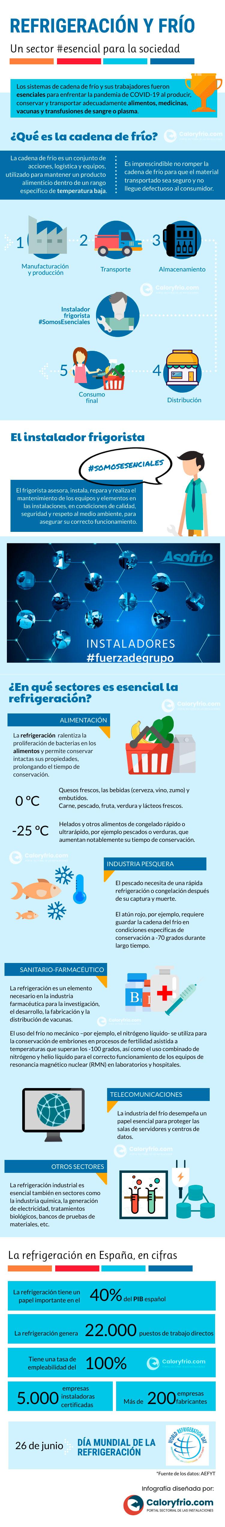 Infografía refrigeración y frío sector esencial para la sociedad