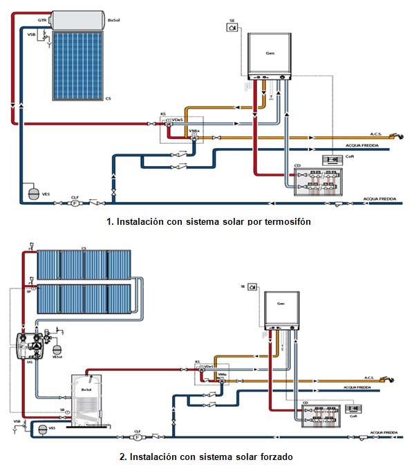 Calderas myto condens de manaut funcionamiento e - Caldera no calienta agua si calefaccion ...