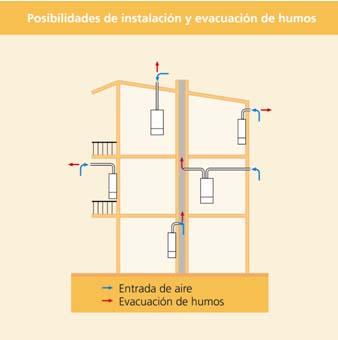 Calderas myto condens de manaut funcionamiento e for Normativa salida de humos calderas