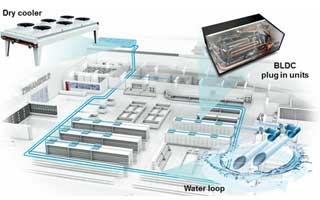Compresores BLDC y circuito de agua en instalaciones de refrigeración comercial