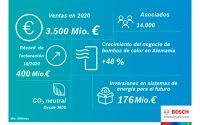Bosch Termotecnia mantiene su nivel de ventas pese a la pandemia