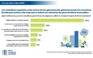 Los españoles creen que las empresas no están comprometidas con la lucha contra el cambio climático