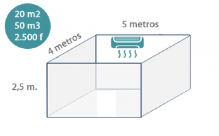 Cálculo de frigorías del aire acondicionado ▷ frigorías por m2