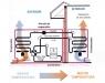 Funcionamiento de la bomba de calor para calefacción y agua caliente
