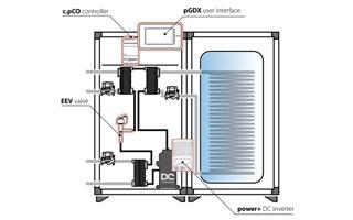 Soluciones de control y gestión para bombas de calor residenciales Carel