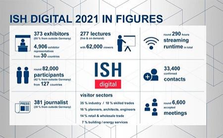 ISH Frankfurt digital 2021 se cierra con éxito de participación gracias a un contenido de alta calidad