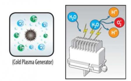 Filtración de aire Cold Plasma de Airlan para la prevención del coronavirus COVID 19